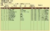 第6S:9月1週 泥@コートドレス 競争成績