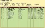 第8S:10月4週 BCターフ 競争成績