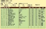 第5S:6月4週 プロキオンS 競争成績