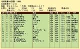 第5S:1月3週 日経新春杯 競争成績