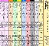 第9S:11月3週 福島記念 出馬表