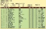 第6S:6月2週 安田記念 競争成績