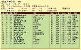 第13S:07月1週 ジャパンダートダービー 成績