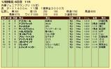 第16S:11月4週 兵庫ジュニアグランプリ 成績