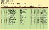 第16S:03月5週 毎日杯 成績