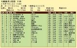 第10S:12月2週 とちぎマロニエC 競争成績