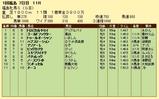 第15S:04月4週 福島牝馬S 成績