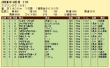 第11S:05月3週 京王杯スプリングC 競争成績