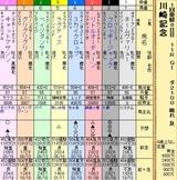 第13S:01月4週 川崎記念