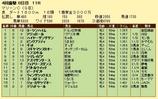 第10S:04月3週 マリーンC 競争成績