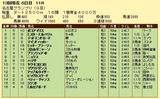 第6S:12月4週 名古屋グランプリ 競争成績