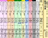 第12S:03月4週 阪神大賞典