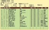第13S:12月4週 名古屋グランプリ 成績