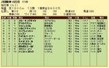第7S:4月2週 桜花賞 競争成績