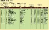 第9S:04月1週 泥@ベルリーニ 競争成績