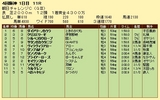 第4S:9月3週 朝日チャレンジC 競争成績