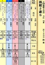 第7S:8月2週 函館2歳S 出馬表