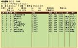 第7S:3月5週 ドバイシーマクラシック 競争成績