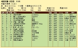 第16S:10月2週 京都大賞典 成績
