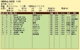 第16S:04月3週 皐月賞 成績