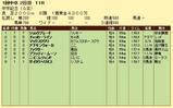 第12S:03月2週 中京記念 成績