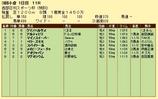 第7S:8月3週 泥@アルティエリ 競争成績