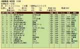 第6S:2月2週 佐賀記念 競争成績