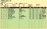 第11S:01月3週 泥@メガマスター 競争成績
