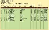 第6S;9月3週 泥@コートドレス 競争成績