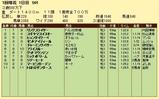 第11S:01月1週 泥@リングスライサー 競争成績