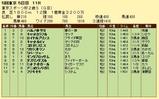 第13S:11月4週 東京スポーツ杯2歳S 成績