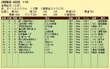 第16S:02月2週 佐賀記念 成績
