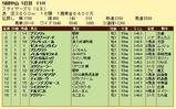 第16S:12月2週 ステイヤーズS 成績