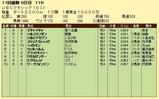 第5S:11月1週 JBCクラシック 競争成績
