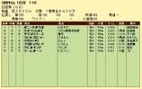 第15S:03月5週 日経賞 成績