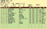 第9S:10月1週 札幌2歳S 競争成績