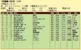 第8S:1月4週 川崎記念 競争成績
