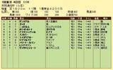 第16S:02月2週 共同通信杯 成績