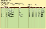 第10S:08月2週 函館2歳S 競争成績