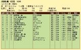 第7S:9月3週 泥@ロゼリエール 競争成績