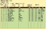 第8S:8月3週 小倉記念 競争成績