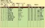 第9S:06月3週 泥@ブルックミュラー 競争成績