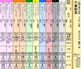 第16S:08月1週 小倉記念