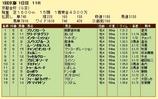 第10S:01月1週 京都金杯 競争成績