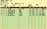 第8S:3月2週 弥生賞 競争成績