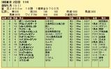 第12S:05月4週 優駿牝馬 成績