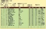 第10S:01月4週 川崎記念 競争成績