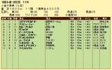 第9S:02月2週 小倉大賞典 競争成績
