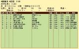 第12S:10月3週 府中牝馬S 成績