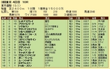 第12S:06月1週 東京優駿 成績